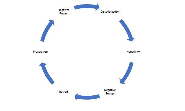 Dissatisfaction Chart