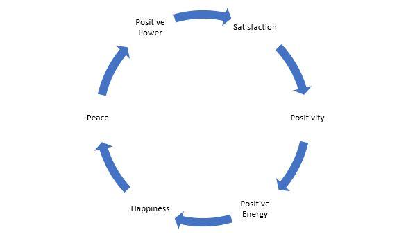 Satisfaction Chart